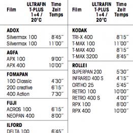 Ontwikkeltijden Ultrafin T-plus